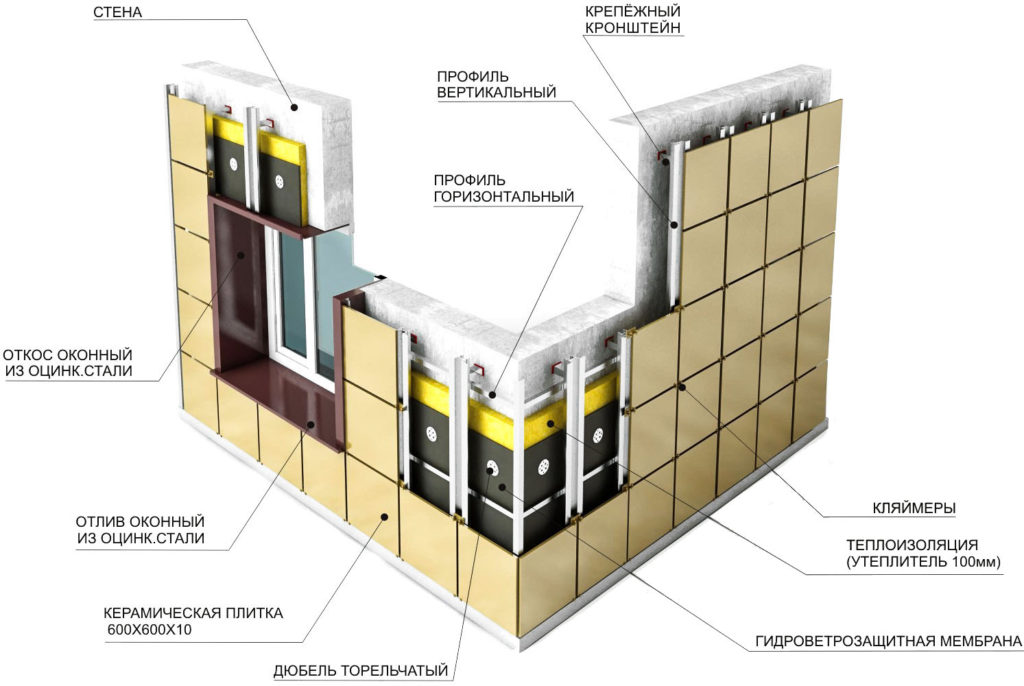 конструкция подсистемы для вентилируемых фасадов