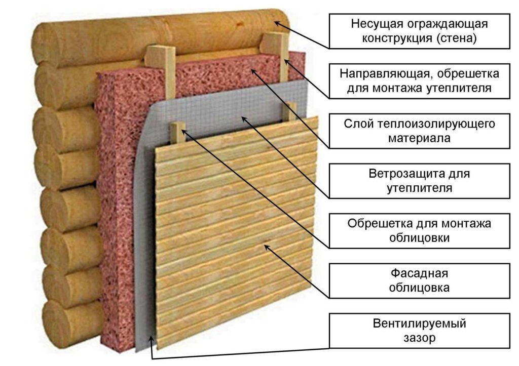 Теплоизоляция деревянного объекта