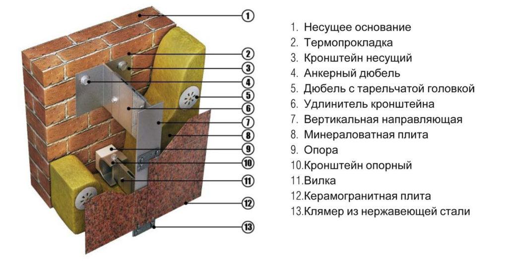 как работает подсистема для вентилируемых фасадов